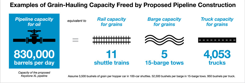 Freed rail capacity for grain cars if a pipeline were built.