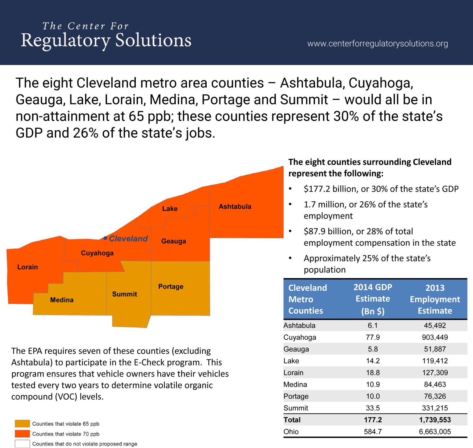Cleveland-area counties affected by EPA ozone standards