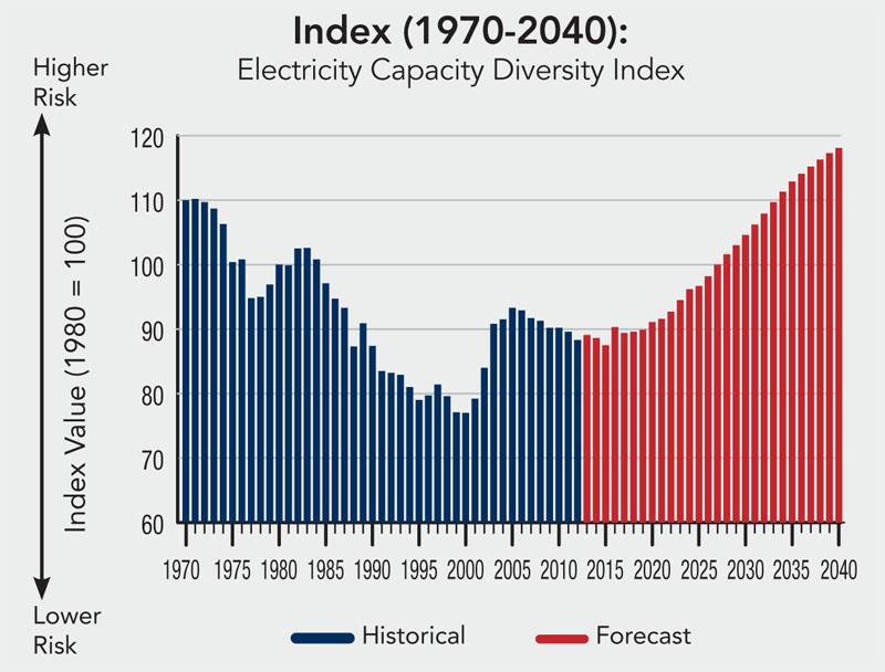 U.S. electricity diversity capacity