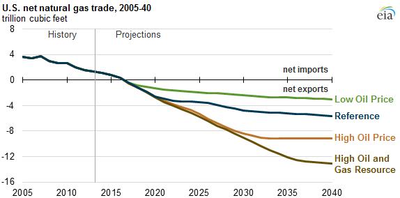 U.S. net natural gas trade, 2005-40.