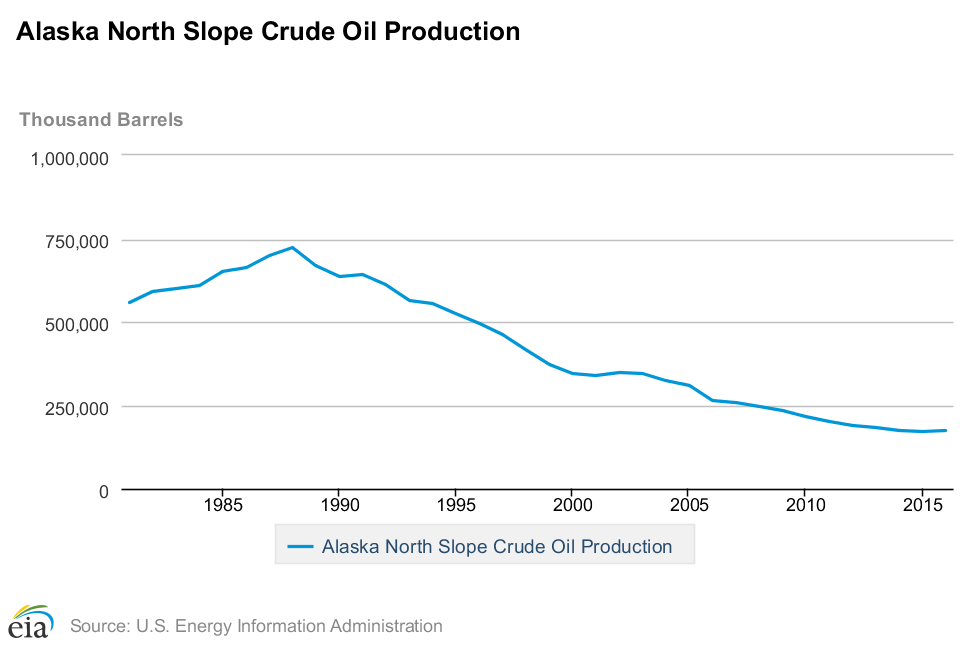 Alaska North Slope Crude Oil Production