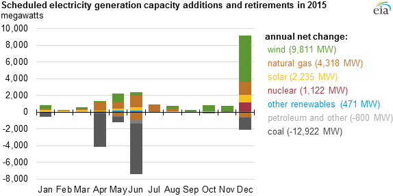 Energy Information Administration electricity generation additions and subtractions, 2015.
