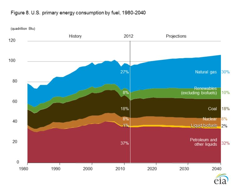 Energy Information Administration chart on primary energy consumption: 1980-2040