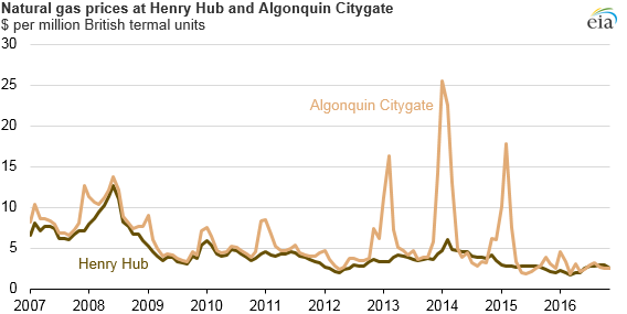 Natural gas prices at Henry Hub and Algonquin Citygate: 2007-2016.
