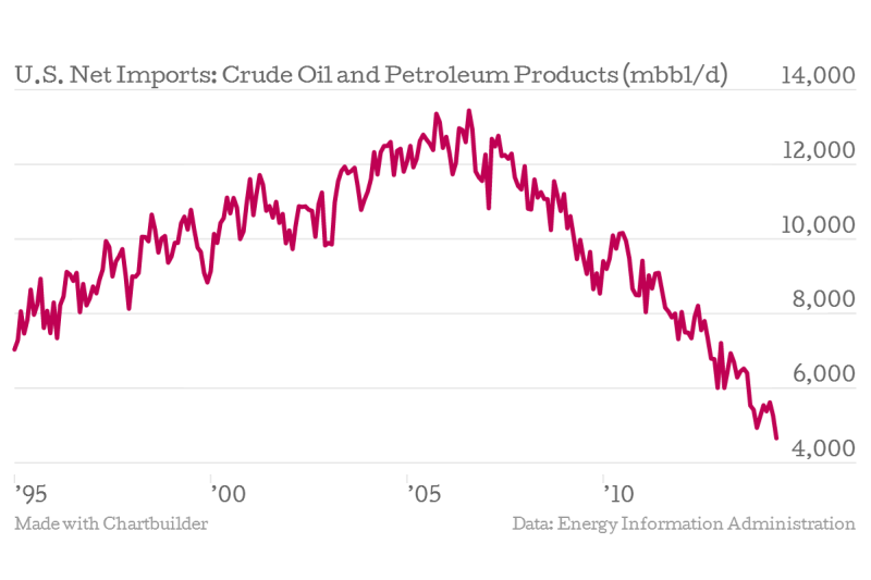 U.S. Net Imports: Crude Oil and Petroleum Products
