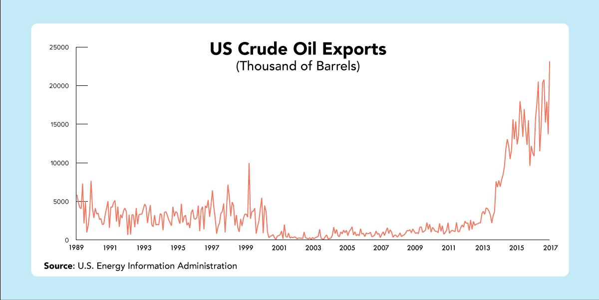 U.S. oil exports