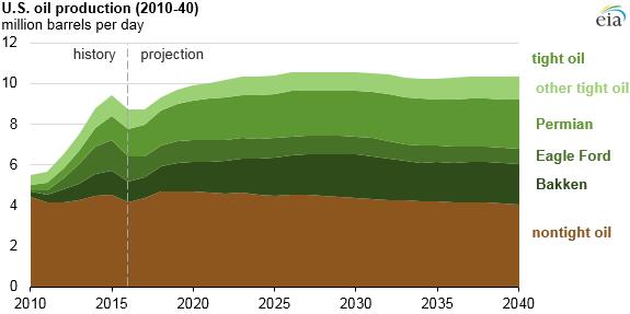2010-2040.