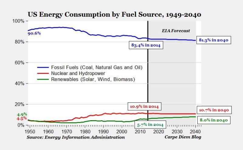 EIA's U.S. energy consumption forecast to 2040