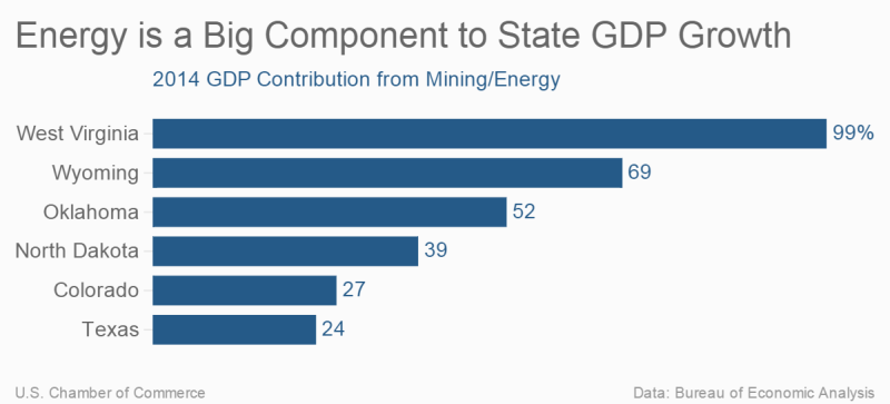 Energy is a Big Component to State GDP Growth