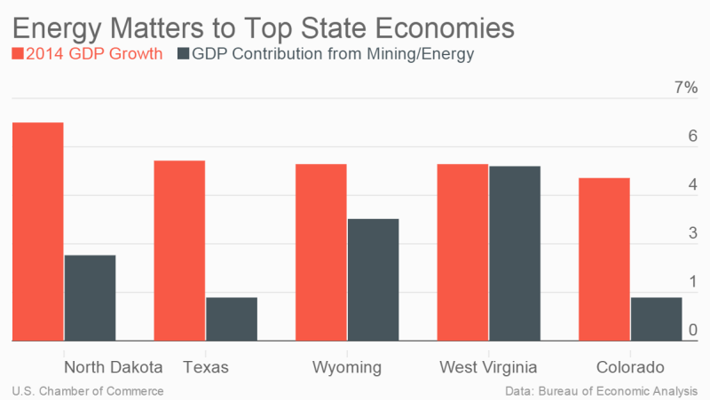 Energy Matters to Fastest-Growing State Economies