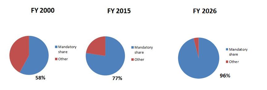 Entitlements spending FYs 2000, 2015, 2026