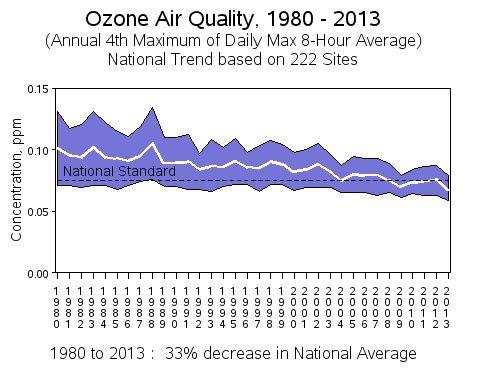 EPA ozone air quality chart.