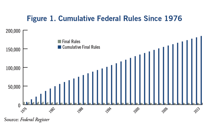Since 1976 federal agencies have issued over 180,000 new regulations.