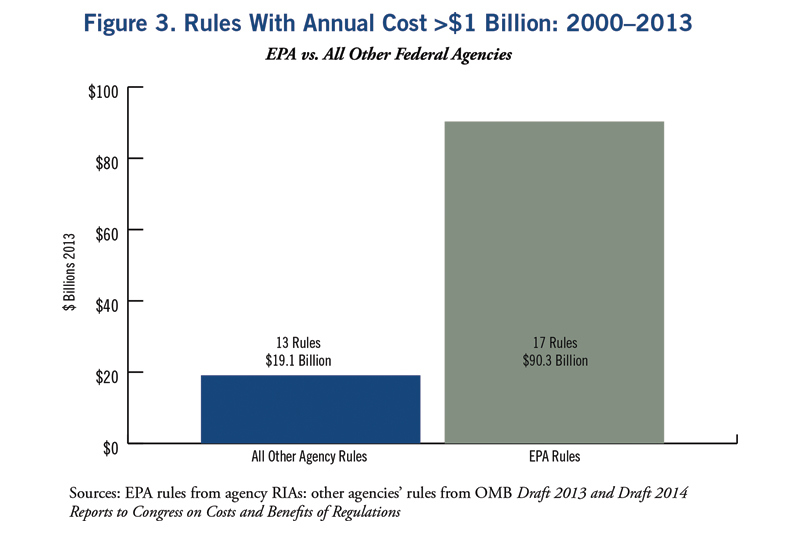Between 2000 and 2013 executive branch agencies issued 30 rules that had a cost over $1 billion annually.