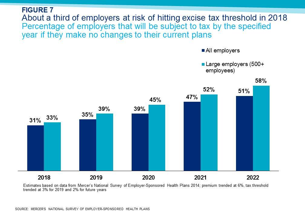 2018 cadillac tax limits. exellent 2018 graph and 2018 cadillac tax limits 1