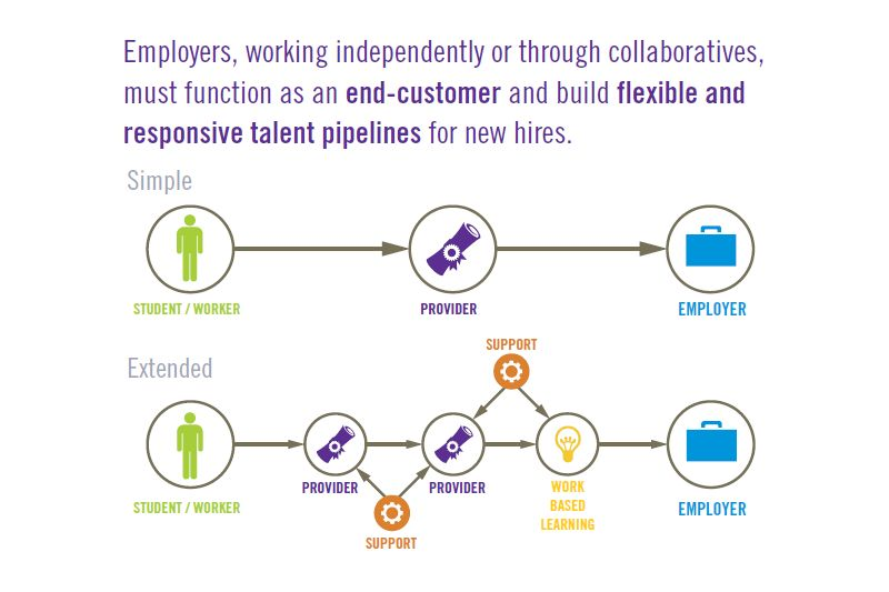Talent Pipeline Management network