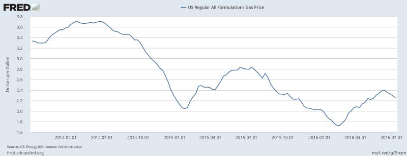 U.S. gasoline prices: 2014-2016