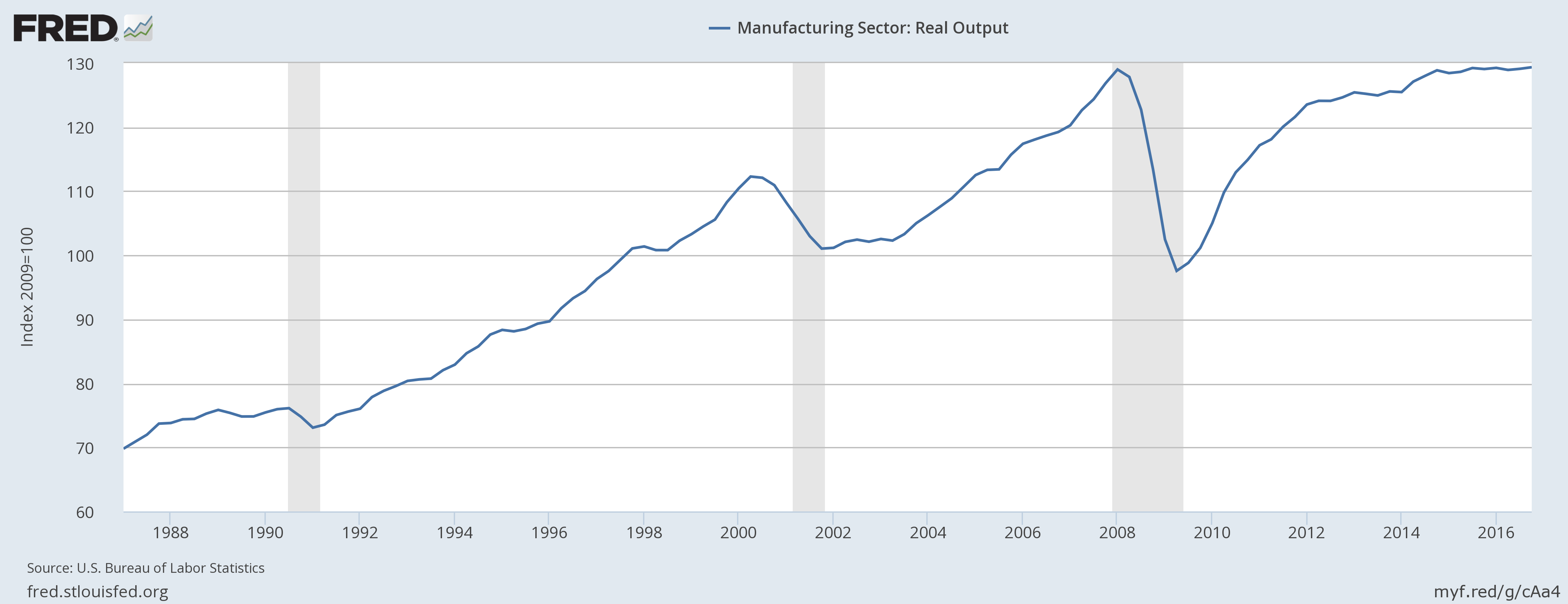 Manufacturing Sector: Real Output (OUTMS)