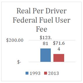 Fuel User Chart