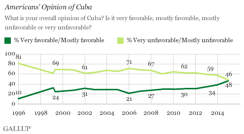 Gallup poll on favorable/unfavorable opinion of Cuba.