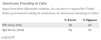 Gallup poll on travel restrictions to Cuba.