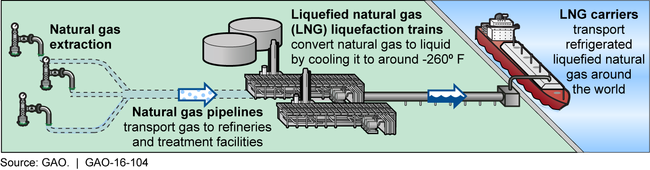 Obtaining and Processing Liquefied Natural Gas for Transport.