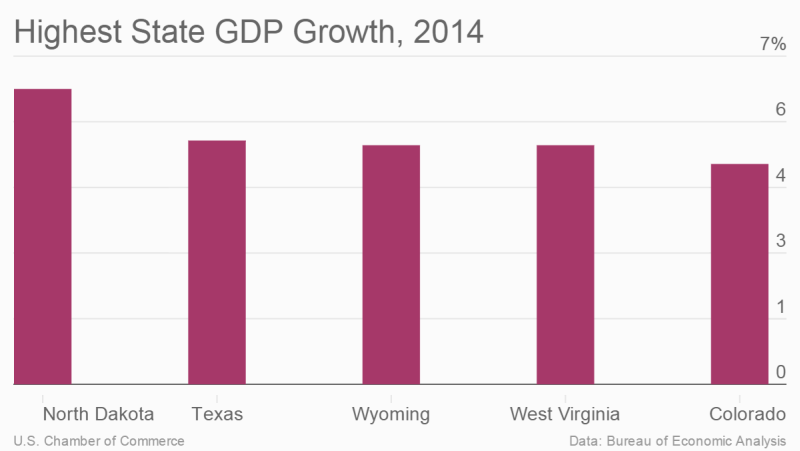 Highest state GDP growth, 2014