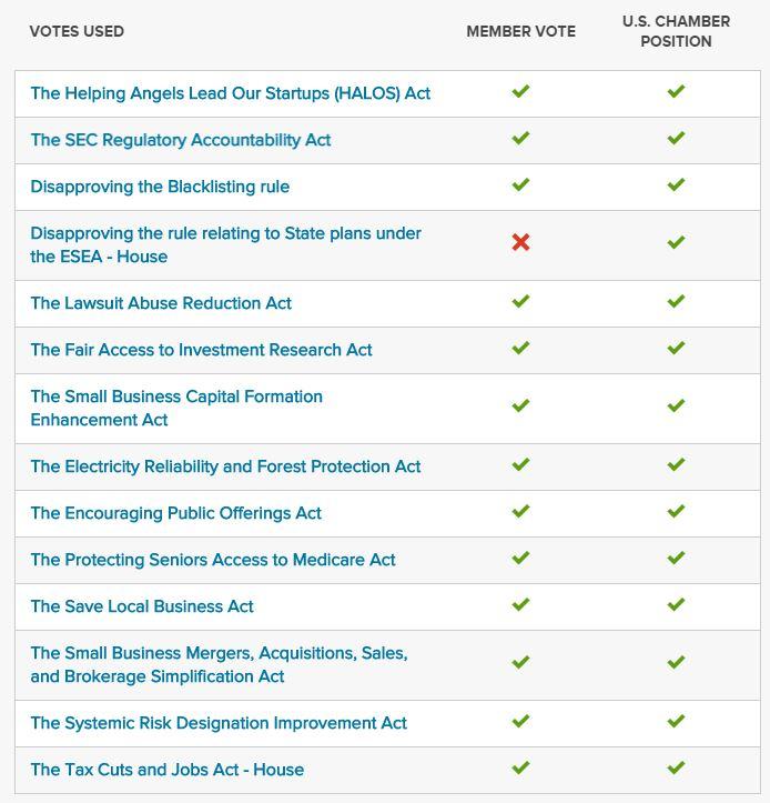 House Key Votes