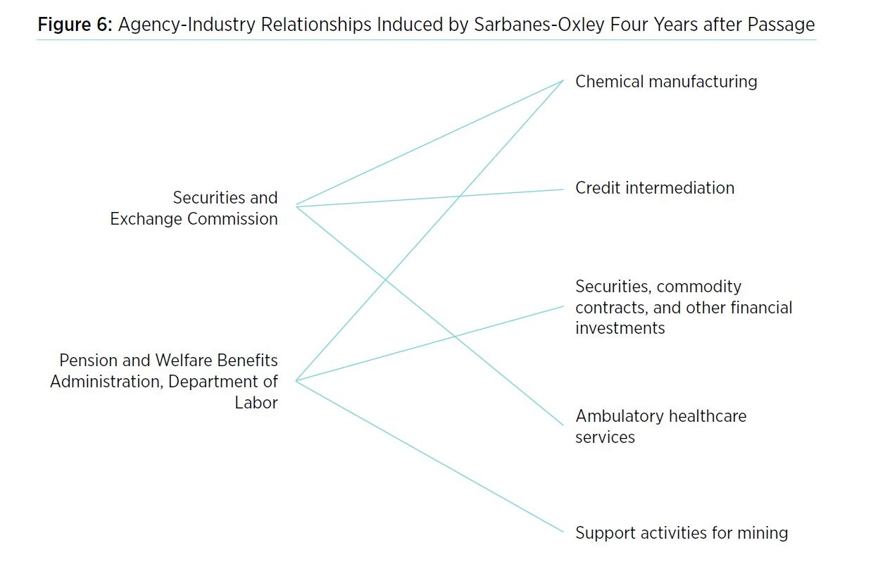 Sarbanes-Oxley Chart