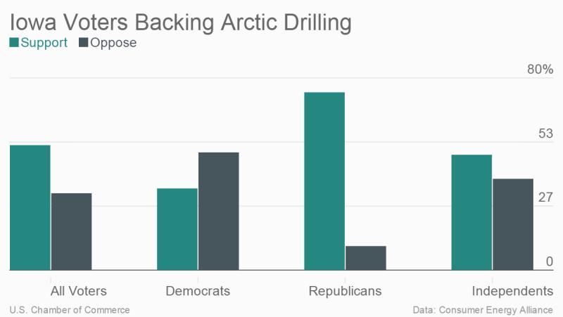 Consumer Energy Alliance Iowa Arctic Energy Poll