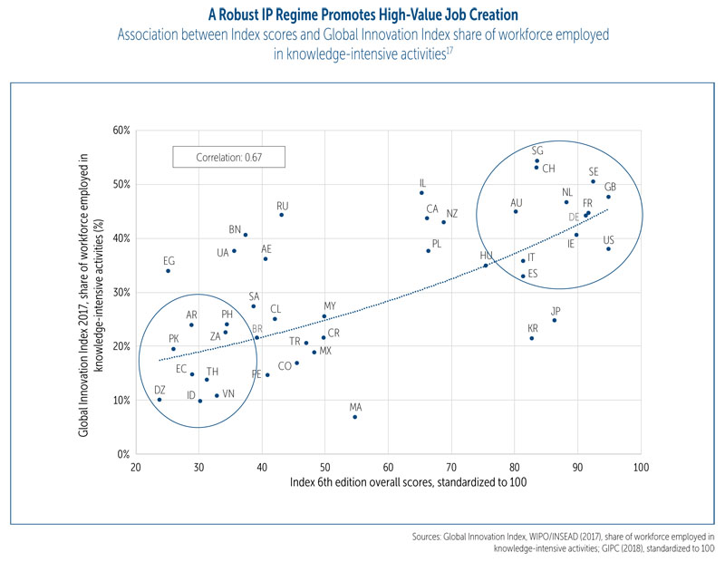 Global Innovation Policy Center chart: A robust IP regime promotes high-value job creation.