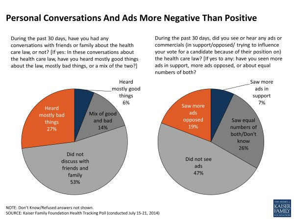 Kaiser Family Foundation poll on Obamacare conversations