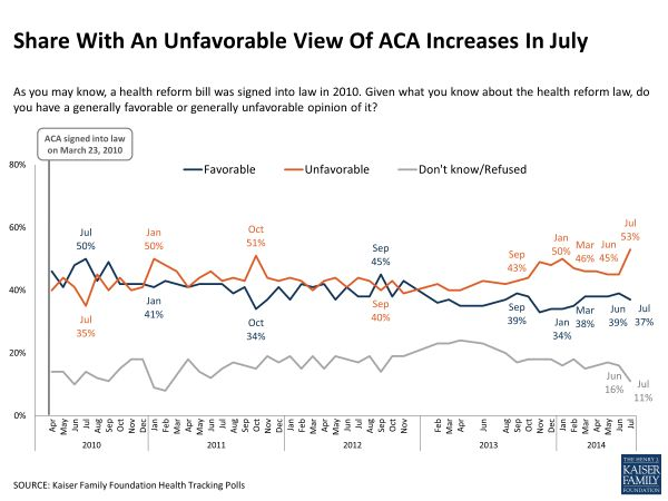 Kaiser Family Foundation poll on Obamacare's popularity
