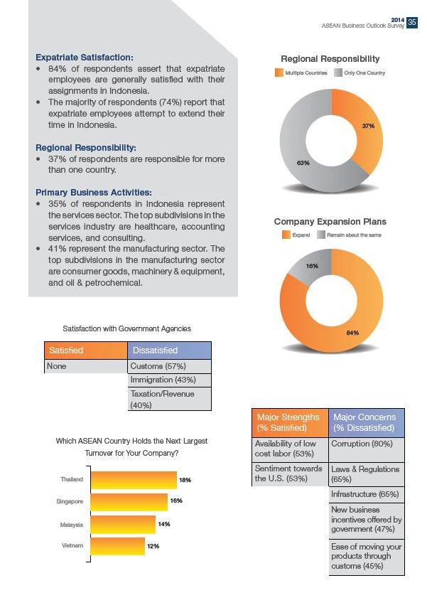 Indonesia: A Survey Of U.s. Business Opportunities - image 2
