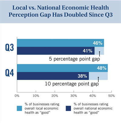 Local vs. national economic health perception gap has doubled since Q3 2017.
