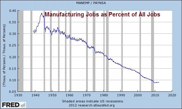 Manufacturing Jobs as Percent of All Jobs