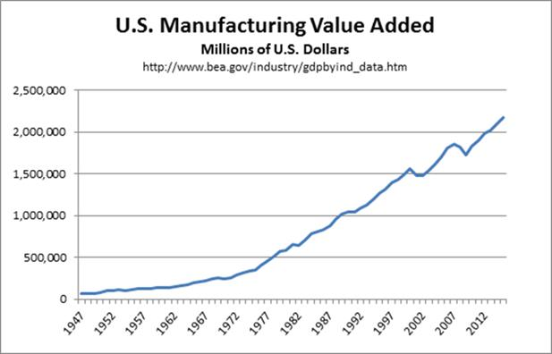 U.S. Manufacturing Value Added (USD, Millions)