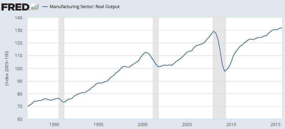 U.S. Manufacturing Chart