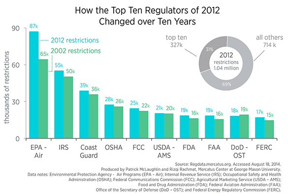 Mercatus Center: Top Ten Federal Regulators of 2012