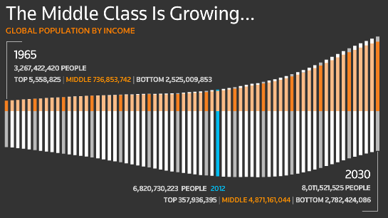 Global population by income chart