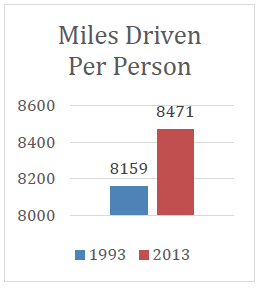 Miles Driven Chart