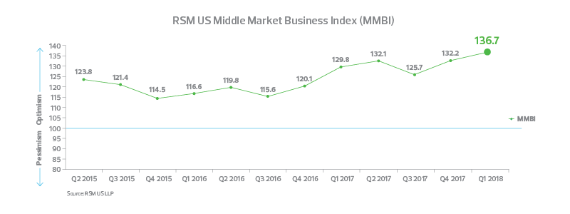 Mid Market Business Index Quarter 1 2018