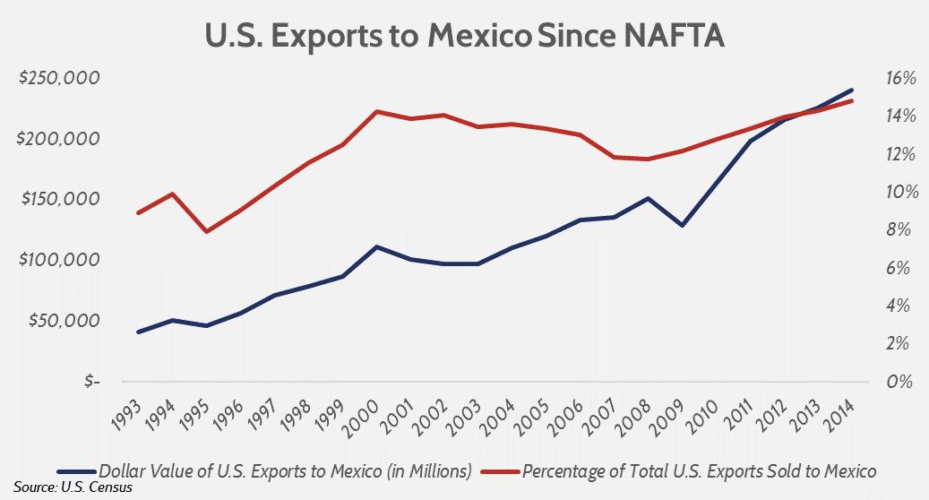 U.S. exports to Mexico since NAFTA.