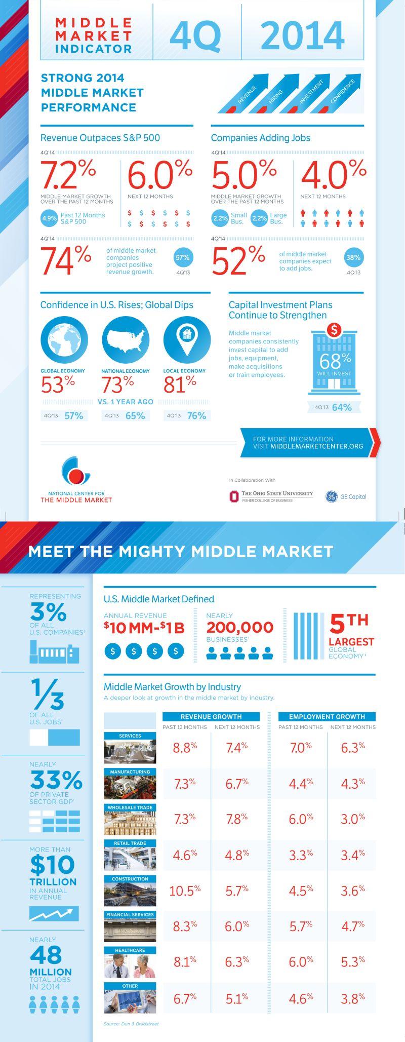Middle Market Indicator: Fourth Quarter, 2014