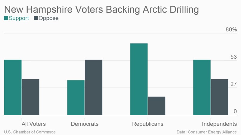 Voters Are Warm To Arctic Drilling  Us Chamber Of Commerce. Sat Preparation Classes Chronic Alcohol Abuse. Best Corporate Leadership Development Programs. Mixing Suboxone And Xanax Beaver Creek Homes. Budget Vacations For Families. Mail Order Fulfillment Flooring Free Shipping. The Corner Office Denver Co 300 Shady Grove. Toyota Corolla Competitors Becoming A Lawyer. Custom Paper Wrist Bands Treatment For Allergy