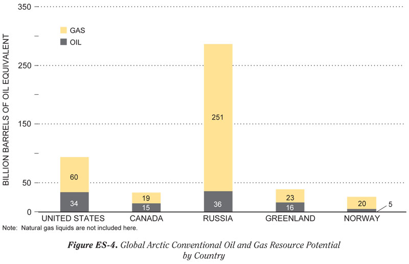 National Petroleum Council chart on Arctic energy resources.
