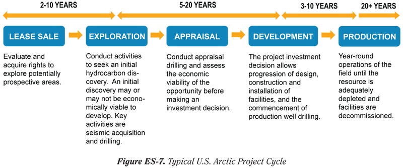 National Petroleum Council time line on Arctic energy projects.
