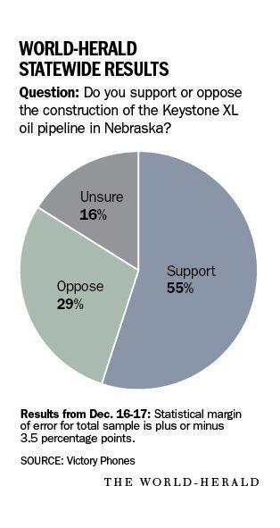 55% of Nebraskans support the Keystone XL pipeline.
