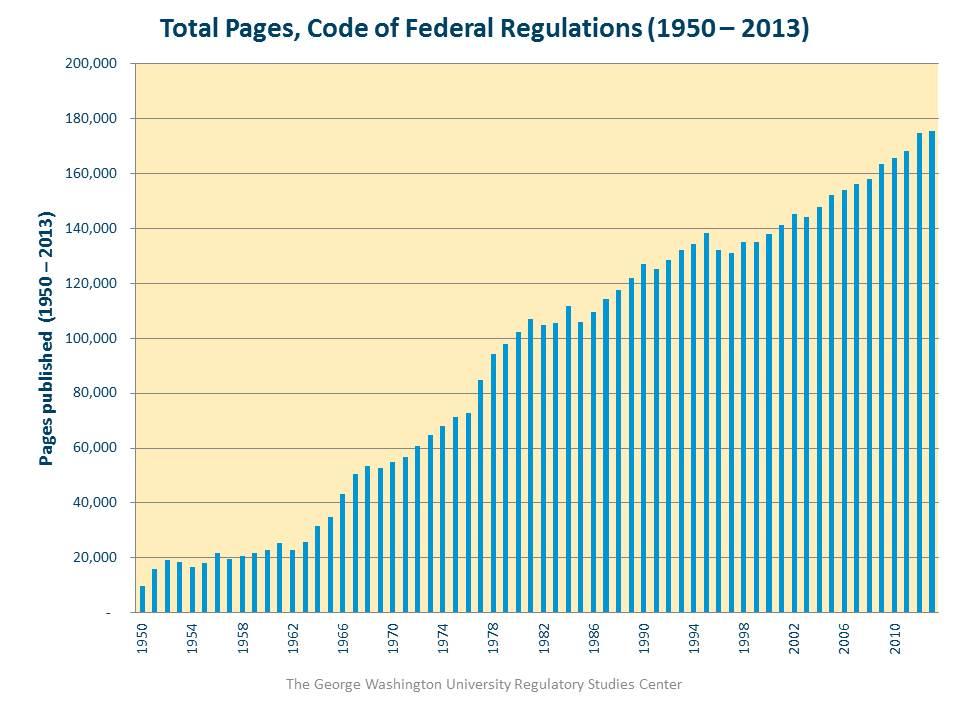 Regulatory Load