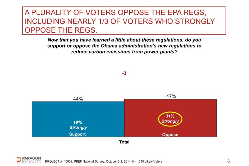 More people oppose (47%) than support (44%) EPA's proposed carbon regulations.